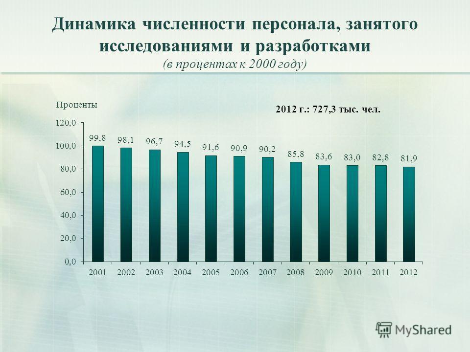Динамика численности персонала, занятого исследованиями и разработками (в процентах к 2000 году)