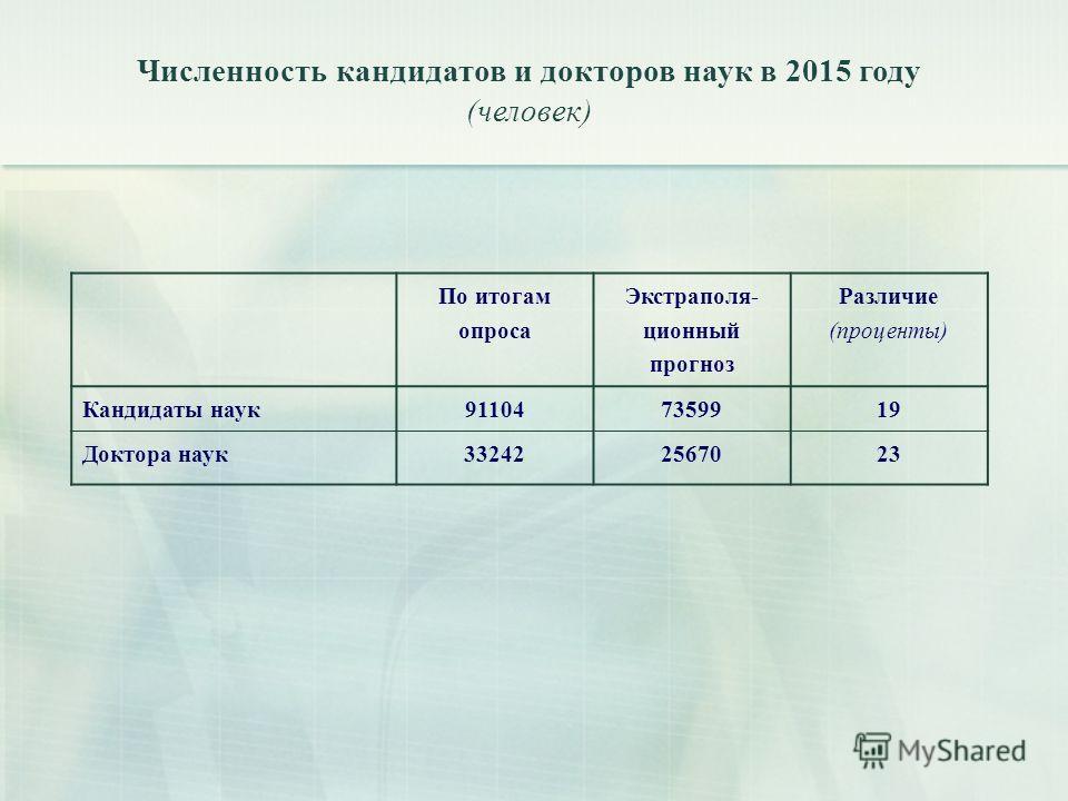 Численность кандидатов и докторов наук в 2015 году (человек) По итогам опроса Экстраполя- ционный прогноз Различие (проценты) Кандидаты наук911047359919 Доктора наук332422567023