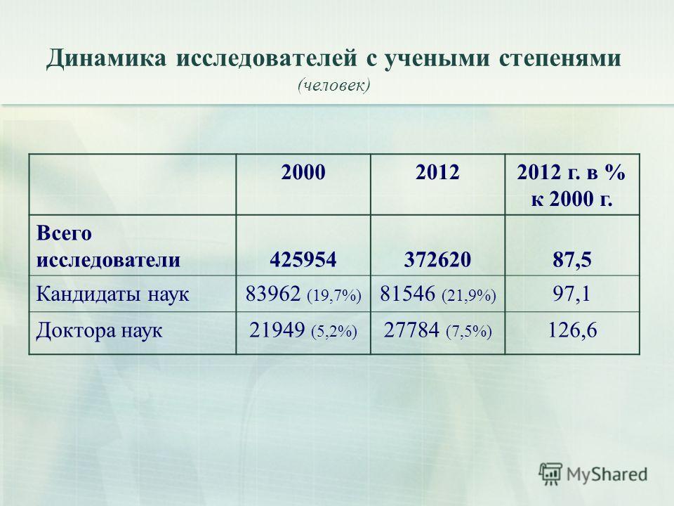 Динамика исследователей с учеными степенями (человек) 200020122012 г. в % к 2000 г. Всего исследователи42595437262087,5 Кандидаты наук83962 (19,7%) 81546 (21,9%) 97,1 Доктора наук21949 (5,2%) 27784 (7,5%) 126,6