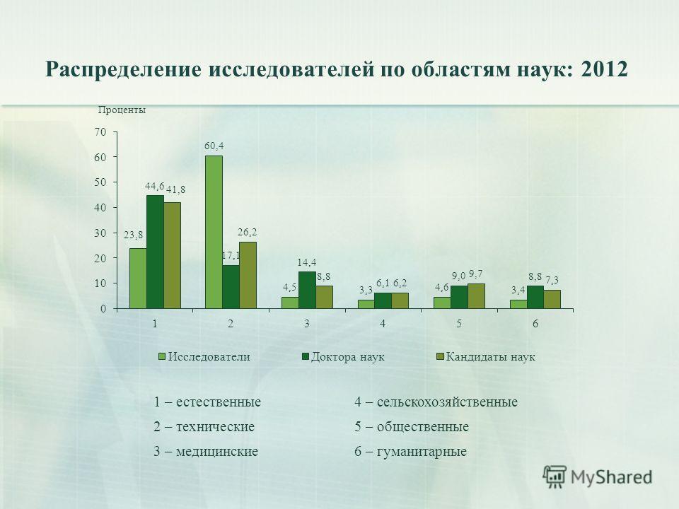 Распределение исследователей по областям наук: 2012 1 – естественные4 – сельскохозяйственные 2 – технические5 – общественные 3 – медицинские6 – гуманитарные