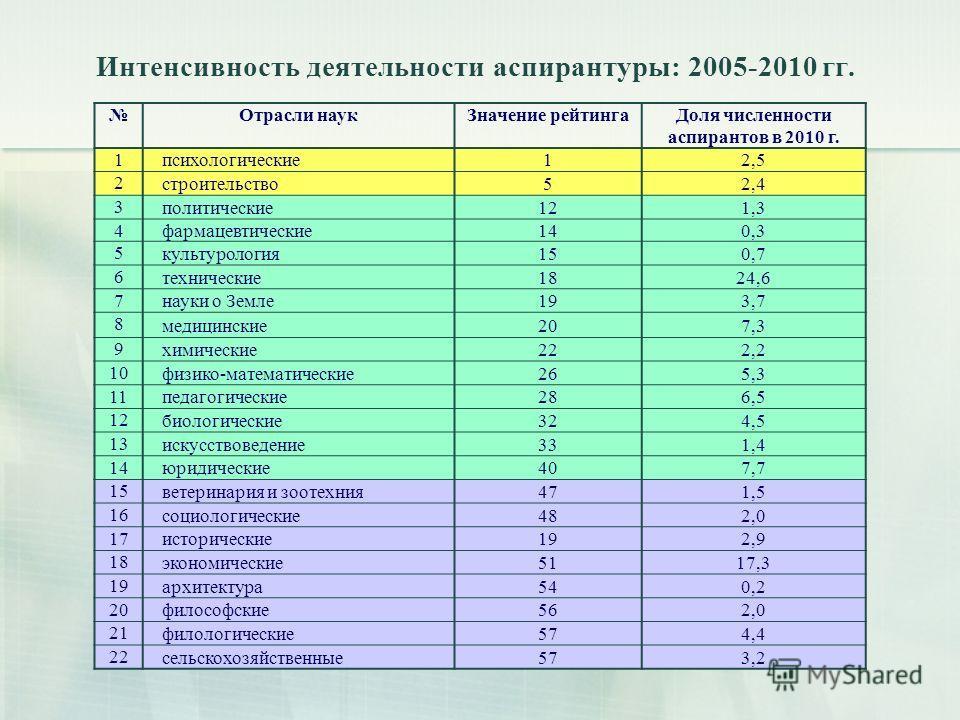 Интенсивность деятельности аспирантуры: 2005-2010 гг. Отрасли наукЗначение рейтинга Доля численности аспирантов в 2010 г. 1 психологические12,5 2 строительство52,4 3 политические121,3 4 фармацевтические140,3 5 культурология150,7 6 технические1824,6 7