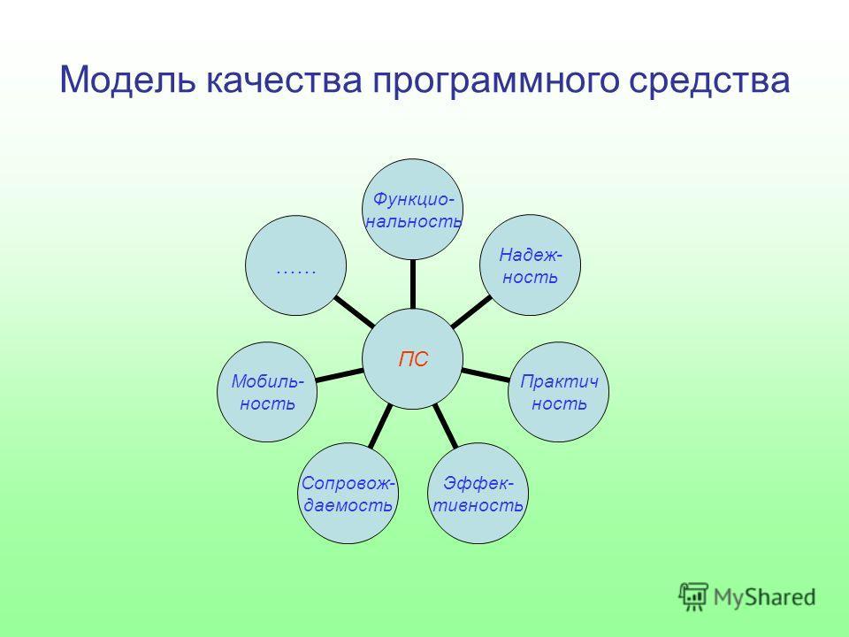 Модель качества программного средства ПС Функцио- нальность Надеж- ность Практич ность Эффек- тивность Сопровож- даемость Мобиль- ность ……