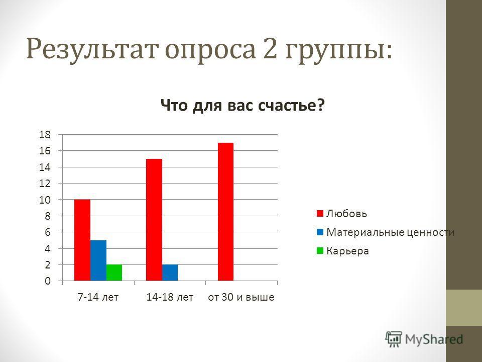 Что для вас счастье? Результат опроса 2 группы: