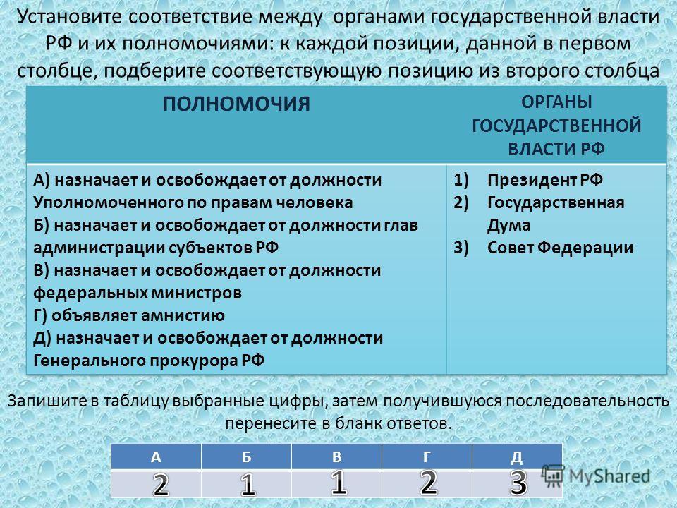 Установите соответствие между органами государственной власти РФ и их полномочиями: к каждой позиции, данной в первом столбце, подберите соответствующую позицию из второго столбца Запишите в таблицу выбранные цифры, затем получившуюся последовательно