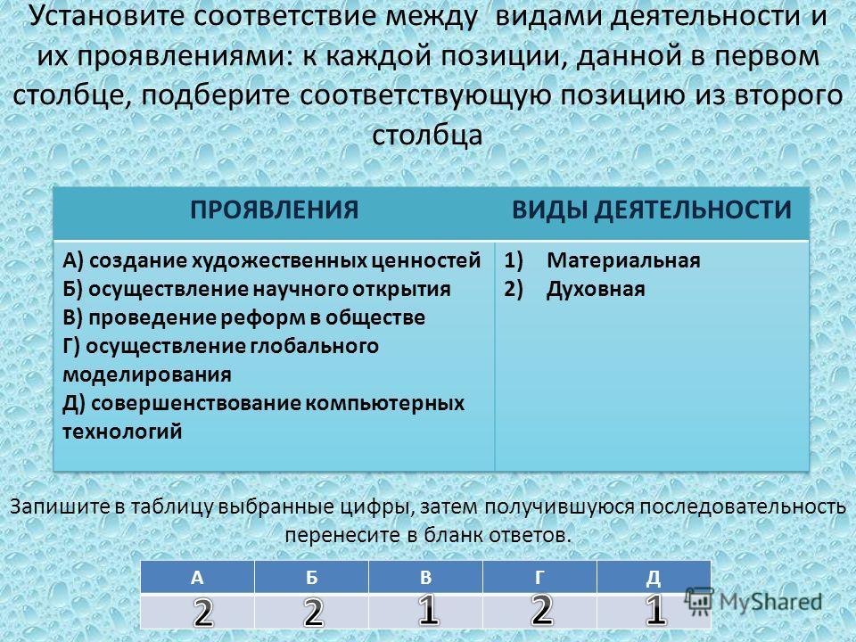 Установите соответствие между видами деятельности и их проявлениями: к каждой позиции, данной в первом столбце, подберите соответствующую позицию из второго столбца Запишите в таблицу выбранные цифры, затем получившуюся последовательность перенесите