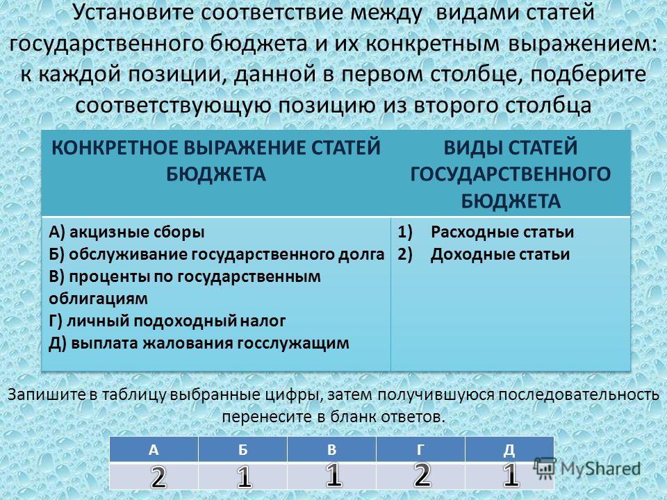 Установите соответствие между видами статей государственного бюджета и их конкретным выражением: к каждой позиции, данной в первом столбце, подберите соответствующую позицию из второго столбца Запишите в таблицу выбранные цифры, затем получившуюся по