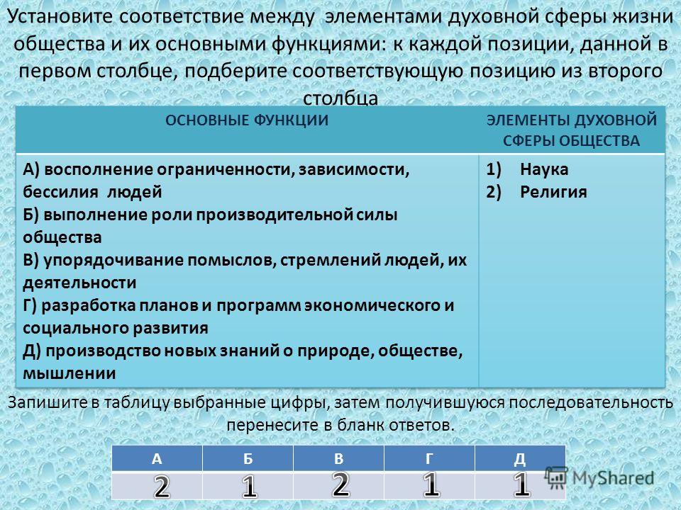 Установите соответствие между элементами духовной сферы жизни общества и их основными функциями: к каждой позиции, данной в первом столбце, подберите соответствующую позицию из второго столбца Запишите в таблицу выбранные цифры, затем получившуюся по