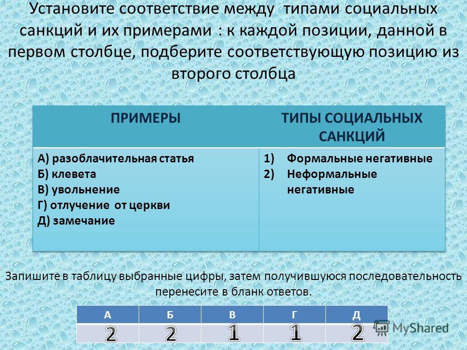 Установите соответствие между типами социальных санкций и их примерами : к каждой позиции, данной в первом столбце, подберите соответствующую позицию из второго столбца Запишите в таблицу выбранные цифры, затем получившуюся последовательность перенес