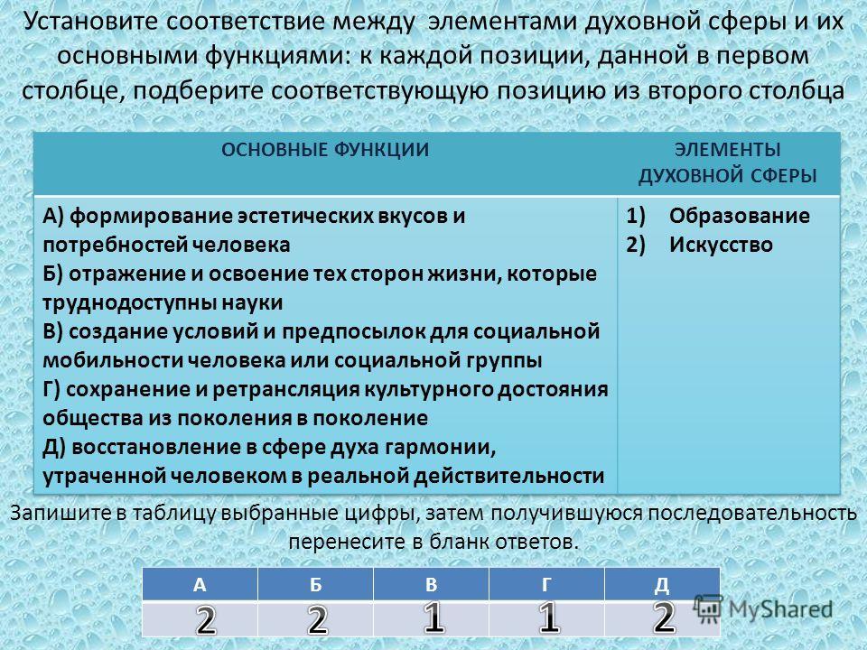 Установите соответствие между элементами духовной сферы и их основными функциями: к каждой позиции, данной в первом столбце, подберите соответствующую позицию из второго столбца Запишите в таблицу выбранные цифры, затем получившуюся последовательност