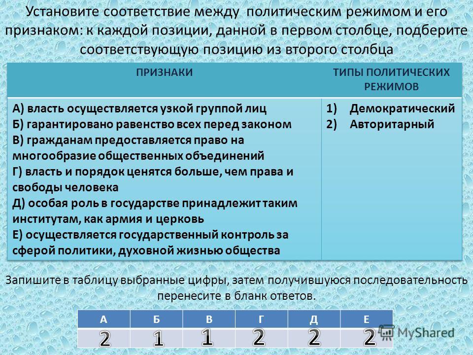 Установите соответствие между политическим режимом и его признаком: к каждой позиции, данной в первом столбце, подберите соответствующую позицию из второго столбца Запишите в таблицу выбранные цифры, затем получившуюся последовательность перенесите в