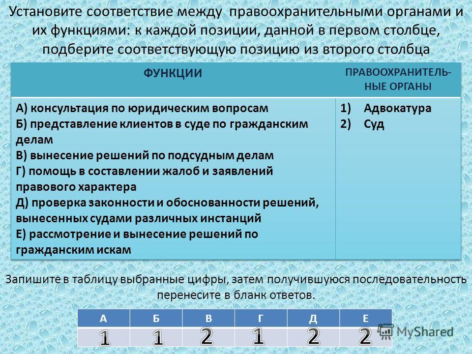 Установите соответствие между правоохранительными органами и их функциями: к каждой позиции, данной в первом столбце, подберите соответствующую позицию из второго столбца Запишите в таблицу выбранные цифры, затем получившуюся последовательность перен