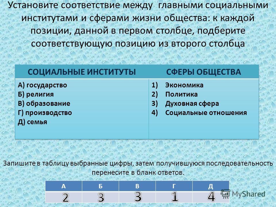 Установите соответствие между главными социальными институтами и сферами жизни общества: к каждой позиции, данной в первом столбце, подберите соответствующую позицию из второго столбца Запишите в таблицу выбранные цифры, затем получившуюся последоват