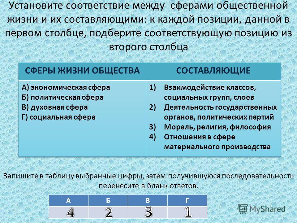 Установите соответствие между сферами общественной жизни и их составляющими: к каждой позиции, данной в первом столбце, подберите соответствующую позицию из второго столбца Запишите в таблицу выбранные цифры, затем получившуюся последовательность пер