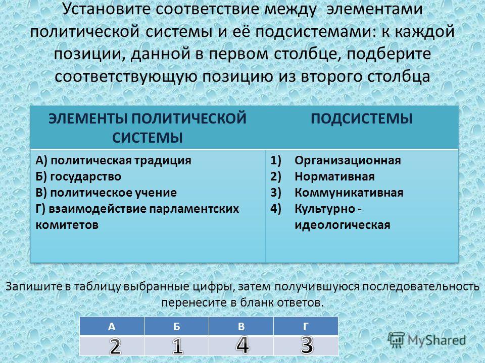 Установите соответствие между элементами политической системы и её подсистемами: к каждой позиции, данной в первом столбце, подберите соответствующую позицию из второго столбца Запишите в таблицу выбранные цифры, затем получившуюся последовательность