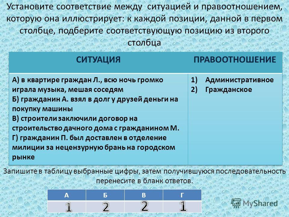 Установите соответствие между ситуацией и правоотношением, которую она иллюстрирует: к каждой позиции, данной в первом столбце, подберите соответствующую позицию из второго столбца Запишите в таблицу выбранные цифры, затем получившуюся последовательн
