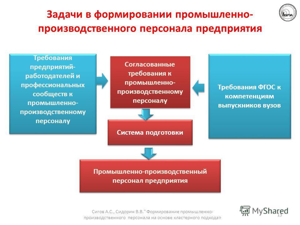 Задачи в формировании промышленно- производственного персонала предприятия Согласованные требования к промышленно- производственному персоналу Согласованные требования к промышленно- производственному персоналу Требования ФГОС к компетенциям выпускни