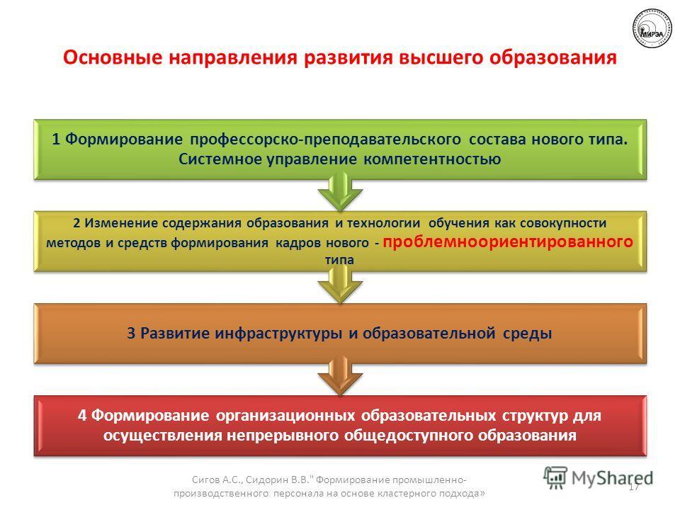 Основные направления развития высшего образования 4 Формирование организационных образовательных структур для осуществления непрерывного общедоступного образования 3 Развитие инфраструктуры и образовательной среды 2 Изменение содержания образования и