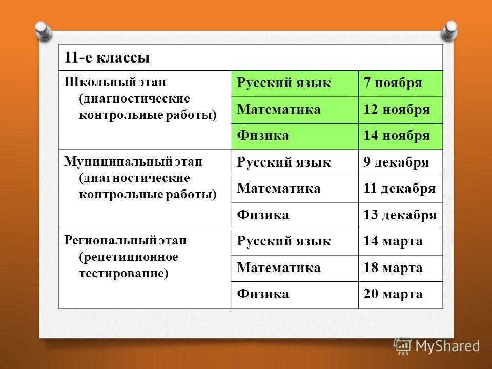 11-е классы Школьный этап (диагностические контрольные работы) Русский язык7 ноября Математика12 ноября Физика14 ноября Муниципальный этап (диагностические контрольные работы) Русский язык9 декабря Математика11 декабря Физика13 декабря Региональный э