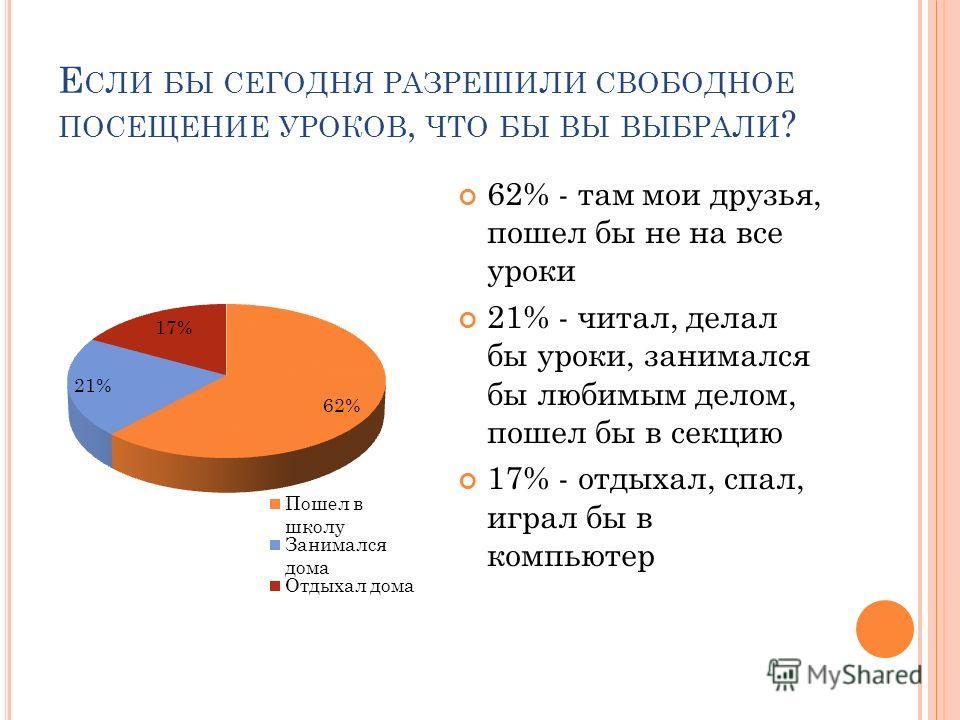 Е СЛИ БЫ СЕГОДНЯ РАЗРЕШИЛИ СВОБОДНОЕ ПОСЕЩЕНИЕ УРОКОВ, ЧТО БЫ ВЫ ВЫБРАЛИ ? 62% - там мои друзья, пошел бы не на все уроки 21% - читал, делал бы уроки, занимался бы любимым делом, пошел бы в секцию 17% - отдыхал, спал, играл бы в компьютер