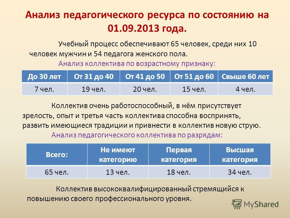 Анализ педагогического ресурса по состоянию на 01.09.2013 года. Учебный процесс обеспечивают 65 человек, среди них 10 человек мужчин и 54 педагога женского пола. Анализ коллектива по возрастному признаку: До 30 летОт 31 до 40От 41 до 50От 51 до 60Свы