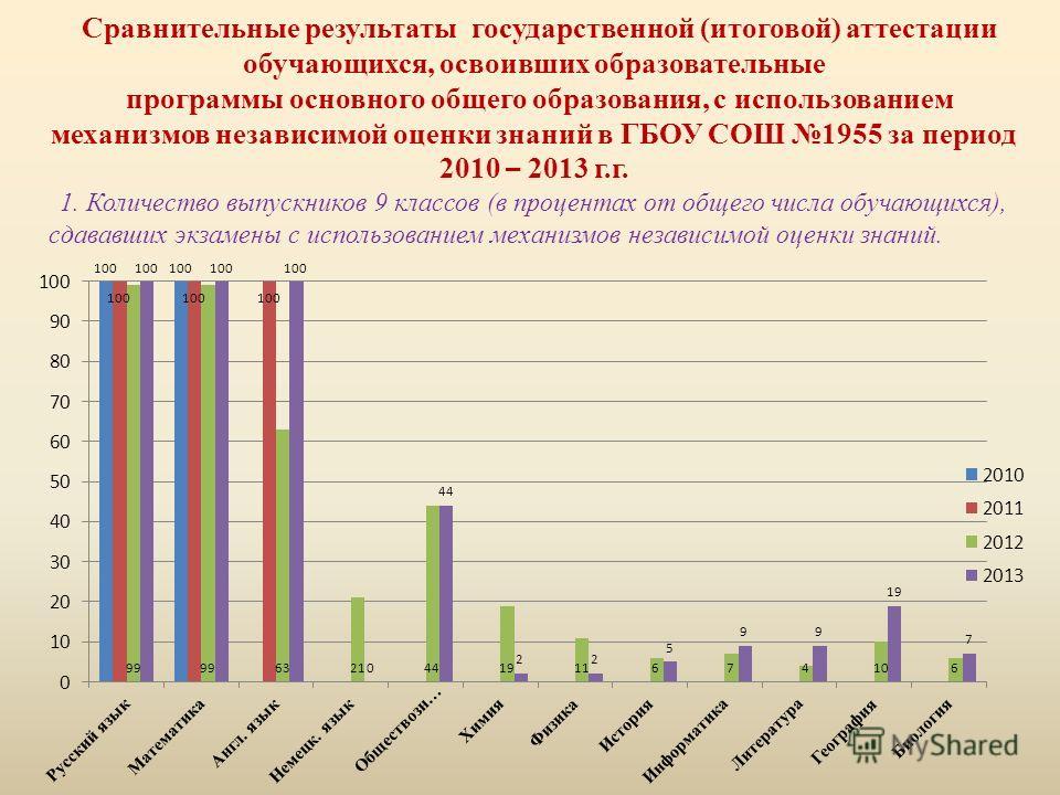 Сравнительные результаты государственной (итоговой) аттестации обучающихся, освоивших образовательные программы основного общего образования, с использованием механизмов независимой оценки знаний в ГБОУ СОШ 1955 за период 2010 – 2013 г.г. 1. Количест