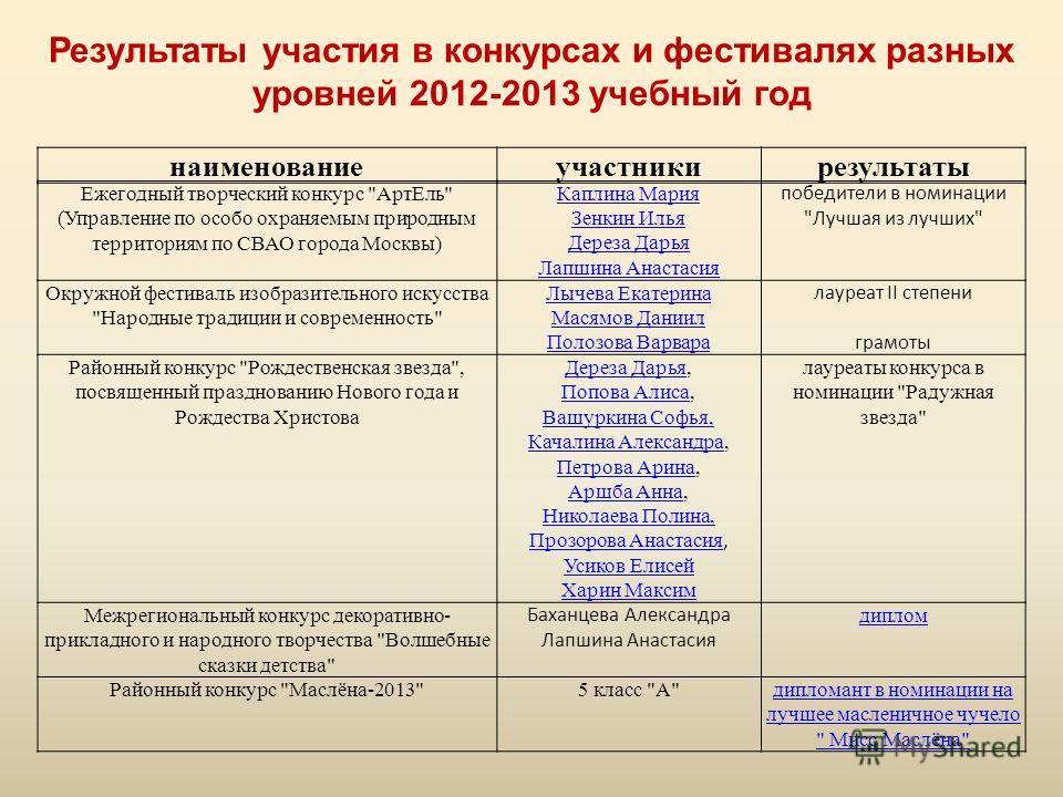 Результаты участия в конкурсах и фестивалях разных уровней 2012-2013 учебный год наименованиеучастникирезультаты Ежегодный творческий конкурс