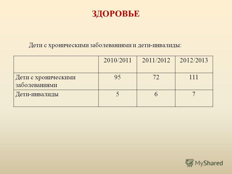 2010/20112011/20122012/2013 Дети с хроническими заболеваниями 9572111 Дети-инвалиды567 Дети с хроническими заболеваниями и дети-инвалиды: ЗДОРОВЬЕ