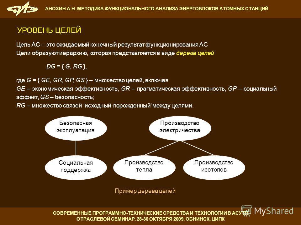 УРОВЕНЬ ЦЕЛЕЙ Цель АС – это ожидаемый конечный результат функционирования АС Цели образуют иерархию, которая представляется в виде дерева целей DG = { G, RG }, где G = { GE, GR, GP, GS } – множество целей, включая GE – экономическая эффективность, GR