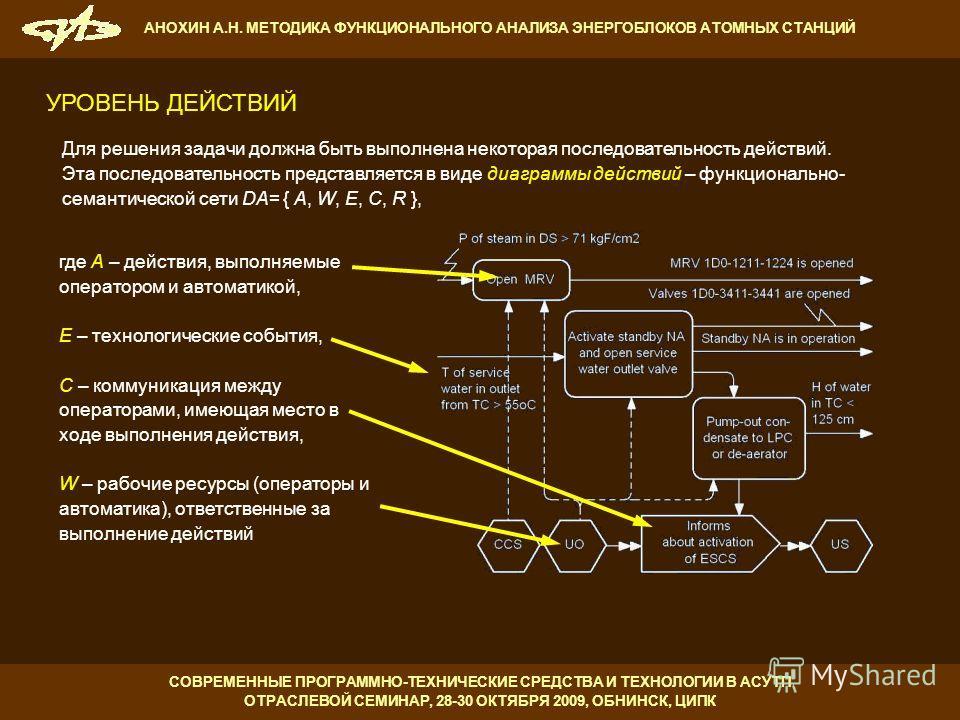 Для решения задачи должна быть выполнена некоторая последовательность действий. Эта последовательность представляется в виде диаграммы действий – функционально- семантической сети DA= { A, W, E, C, R }, где A – действия, выполняемые оператором и авто