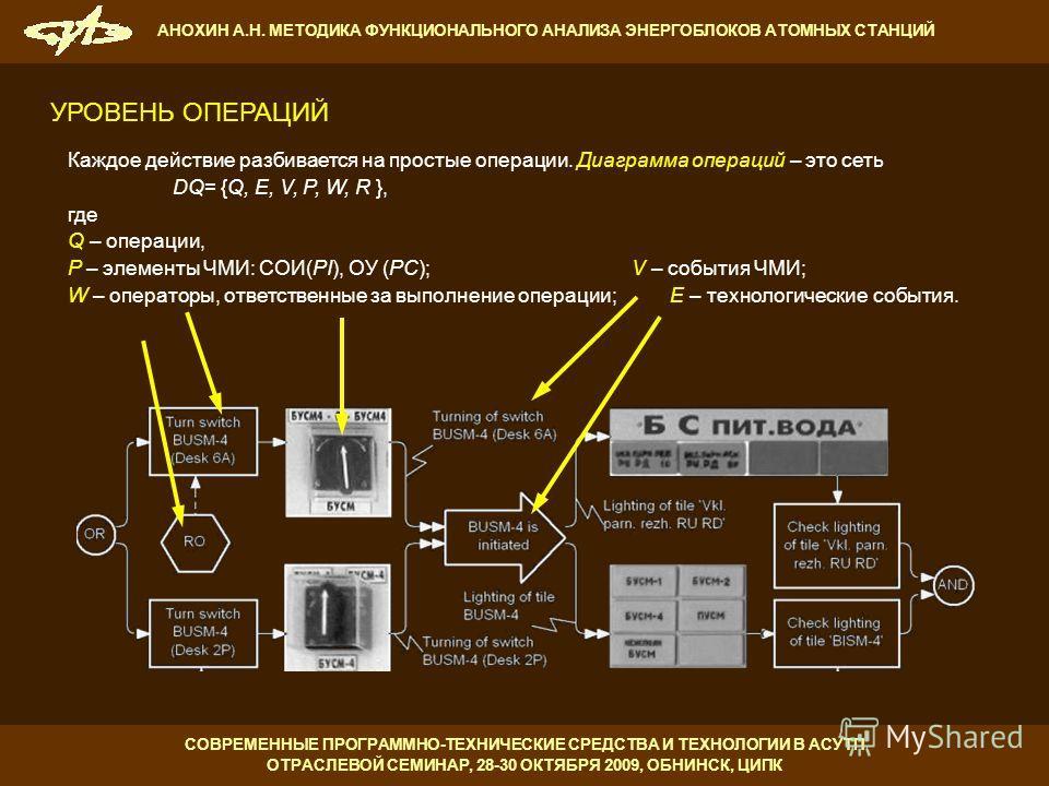 Каждое действие разбивается на простые операции. Диаграмма операций – это сеть DQ= {Q, E, V, P, W, R }, где Q – операции, P – элементы ЧМИ: СОИ(PI), ОУ (PC); V – события ЧМИ; W – операторы, ответственные за выполнение операции; E – технологические со
