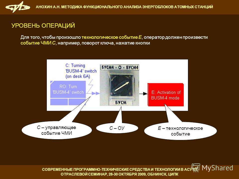 C – управляющее событие ЧМИ C – ОУ E – технологическое событие Для того, чтобы произошло технологическое событие E, оператор должен произвести событие ЧМИ C, например, поворот ключа, нажатие кнопки УРОВЕНЬ ОПЕРАЦИЙ СОВРЕМЕННЫЕ ПРОГРАММНО-ТЕХНИЧЕСКИЕ
