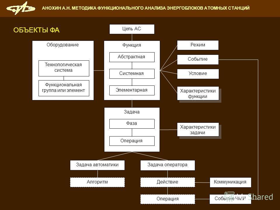 Функция Цель АС Режим Задача оператора Задача Оборудование Действие Событие Задача автоматики Алгоритм Операция Абстрактная Системная Элементарная Технологическая система Функциональная группа или элемент Условие Характеристики функции Фаза Операция