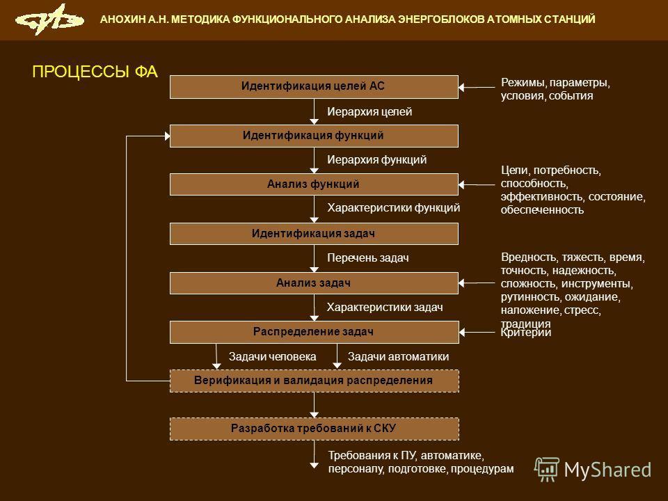 АНОХИН А.Н. МЕТОДИКА ФУНКЦИОНАЛЬНОГО АНАЛИЗА ЭНЕРГОБЛОКОВ АТОМНЫХ СТАНЦИЙ Идентификация функций Идентификация целей АС Анализ функций Анализ задач Иерархия целей Цели, потребность, способность, эффективность, состояние, обеспеченность Распределение з