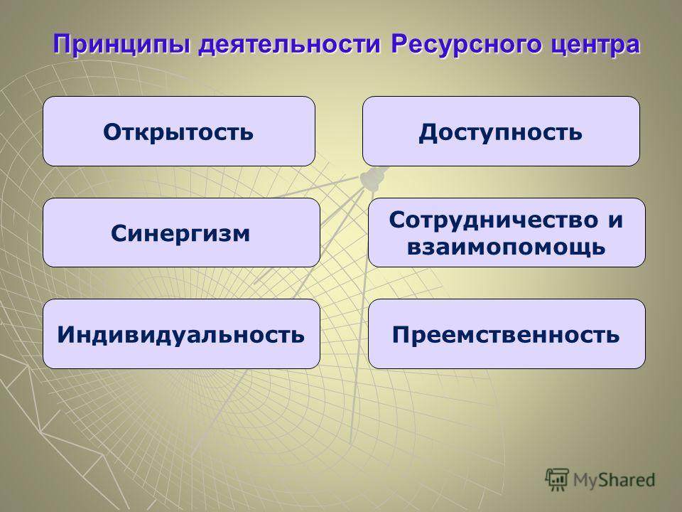Принципы деятельности Ресурсного центра ОткрытостьДоступность Синергизм Индивидуальность Сотрудничество и взаимопомощь Преемственность