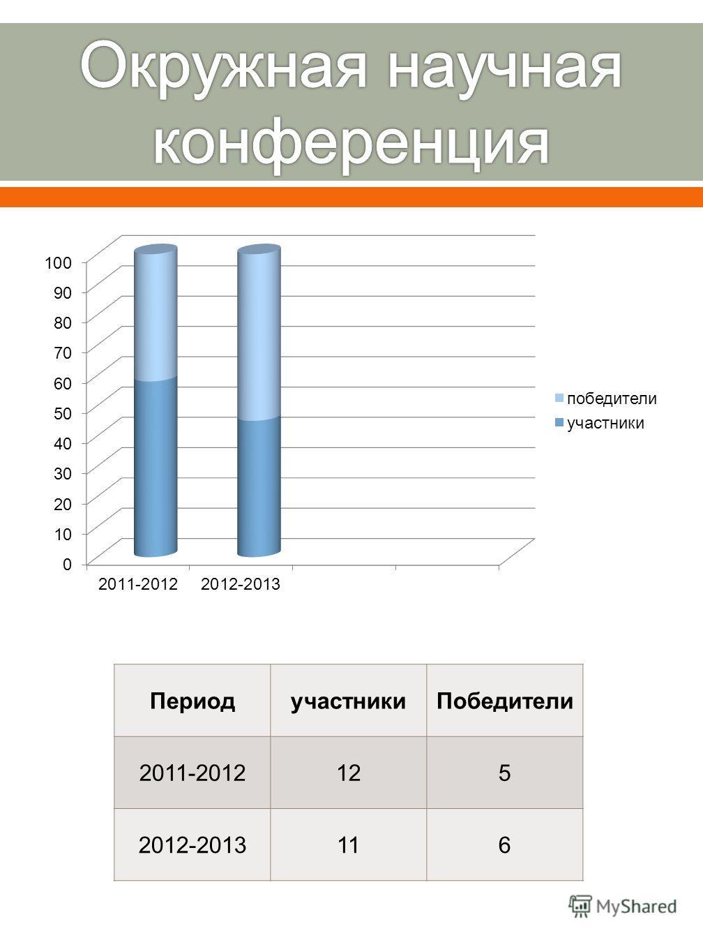 ПериодучастникиПобедители 2011-2012125 2012-2013116