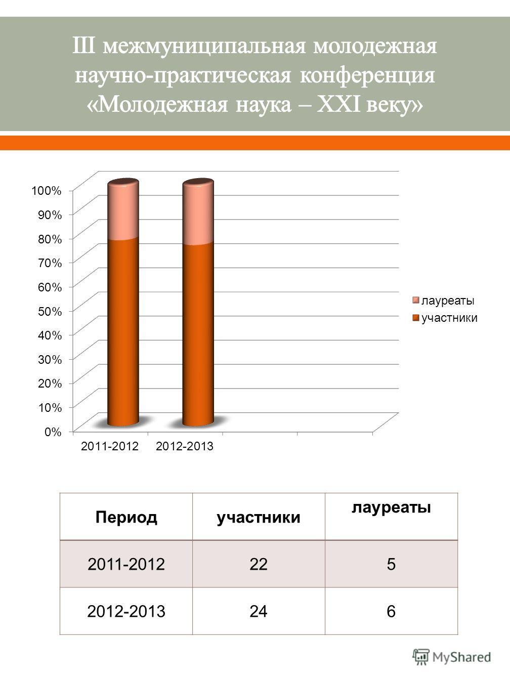 Периодучастники лауреаты 2011-2012225 2012-2013246