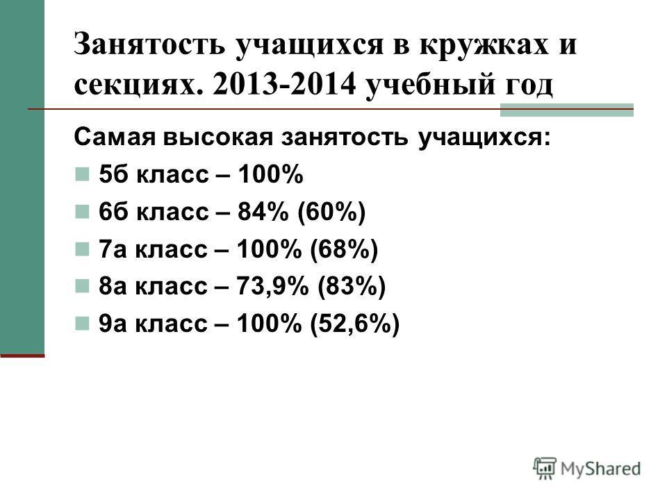 Самая высокая занятость учащихся: 5б класс – 100% 6б класс – 84% (60%) 7а класс – 100% (68%) 8а класс – 73,9% (83%) 9а класс – 100% (52,6%)