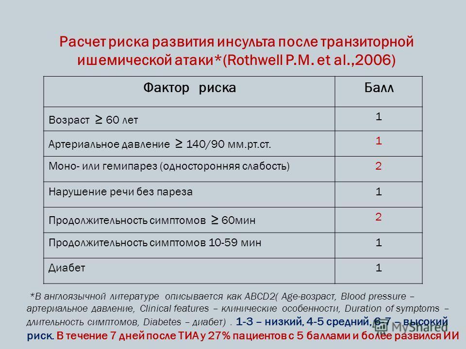 Расчет риска развития инсульта после транзиторной ишемической атаки*(Rothwell P.M. et al.,2006) Фактор рискаБалл Возраст 60 лет 1 Артериальное давление 140/90 мм.рт.ст. 1 Моно- или гемипарез (односторонняя слабость)2 Нарушение речи без пареза1 Продол