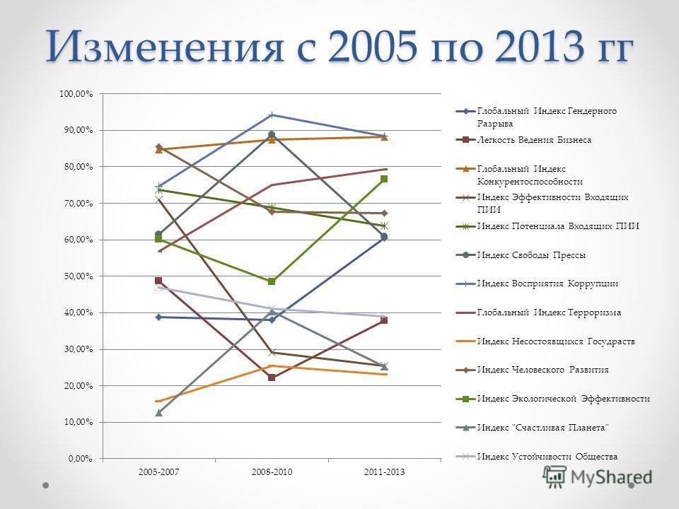 Изменения с 2005 по 2013 гг