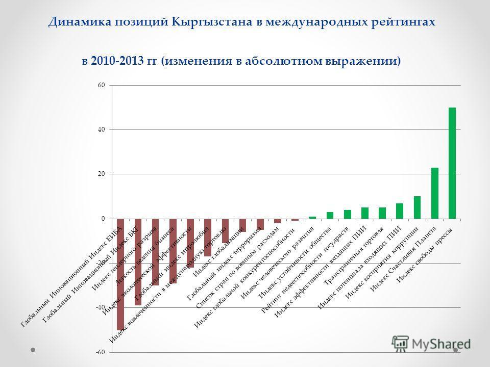 Динамика позиций Кыргызстана в международных рейтингах в 2010-2013 гг (изменения в абсолютном выражении)