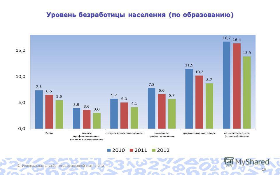 © Федеральная служба государственной статистики 19 Уровень безработицы населения (по образованию)