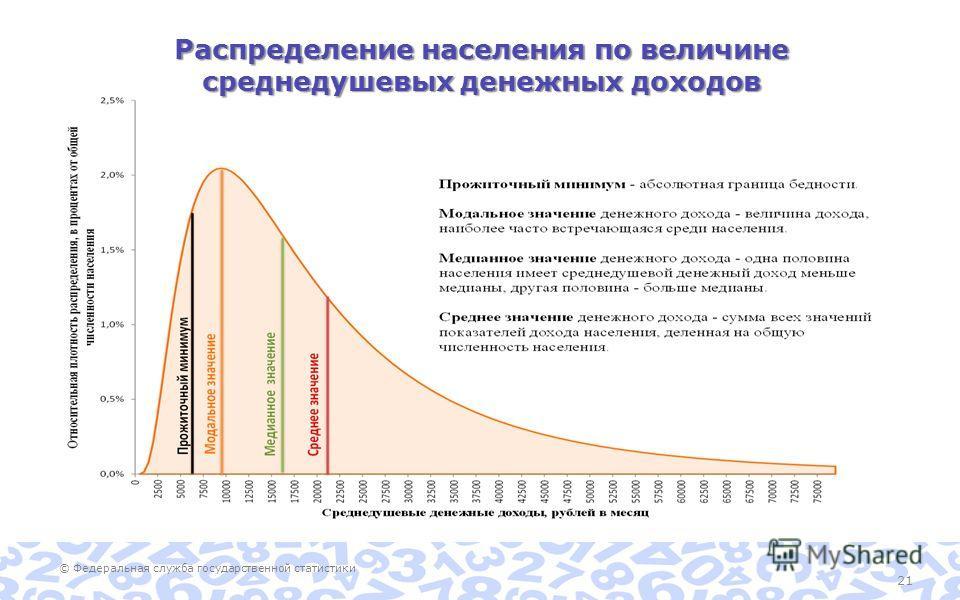 © Федеральная служба государственной статистики 21 Распределение населения по величине среднедушевых денежных доходов