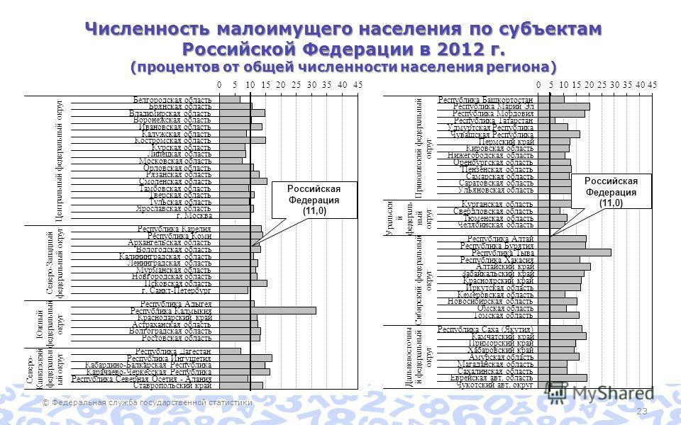 © Федеральная служба государственной статистики 23 Численность малоимущего населения по субъектам Российской Федерации в 2012 г. (процентов от общей численности населения региона)