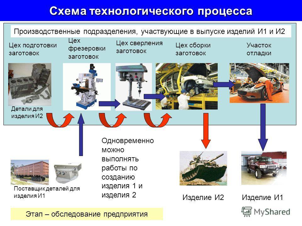 Схема технологического процесса Поставщик деталей для изделия И1 Детали для изделия И2 Цех подготовки заготовок Цех фрезеровки заготовок Цех сверления заготовок Цех сборки заготовок Участок отладки Производственные подразделения, участвующие в выпуск
