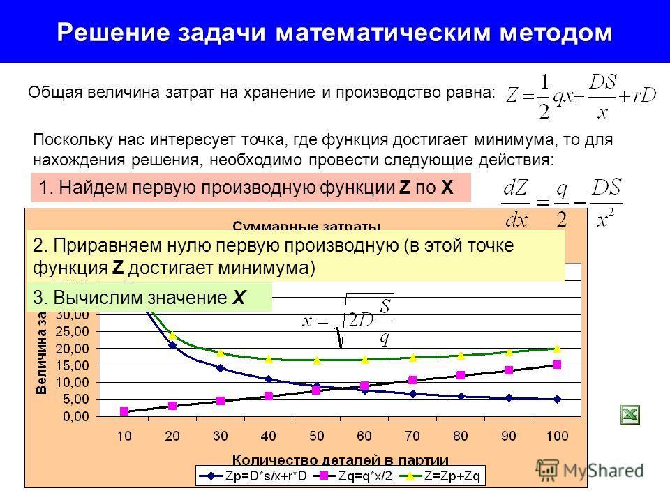 Решение задачи математическим методом Общая величина затрат на хранение и производство равна: Поскольку нас интересует точка, где функция достигает минимума, то для нахождения решения, необходимо провести следующие действия: 1. Найдем первую производ
