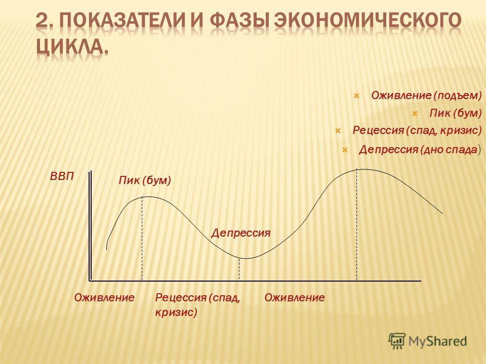 Оживление (подъем) Пик (бум) Рецессия (спад, кризис) Депрессия (дно спада ) ВВП Оживление Пик (бум) Рецессия (спад, кризис) Депрессия Оживление
