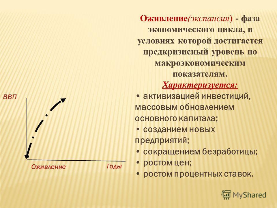 Оживление(экспансия) - фаза экономического цикла, в условиях которой достигается предкризисный уровень по макроэкономическим показателям. Характеризуется: активизацией инвестиций, массовым обновлением основного капитала; созданием новых предприятий;