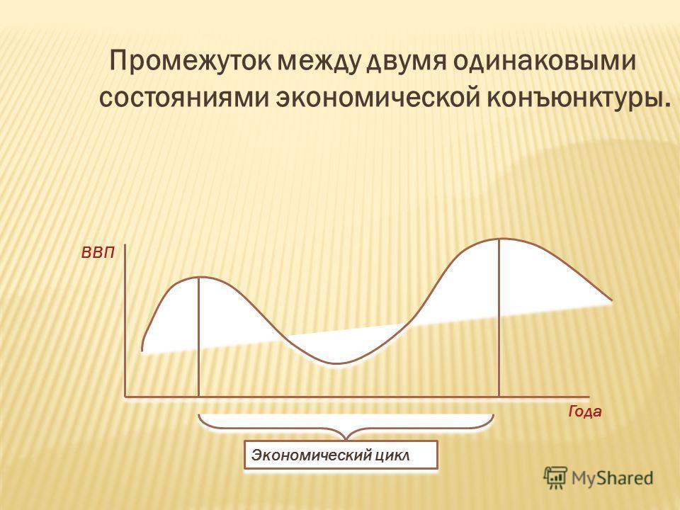 Промежуток между двумя одинаковыми состояниями экономической конъюнктуры. ВВП Года