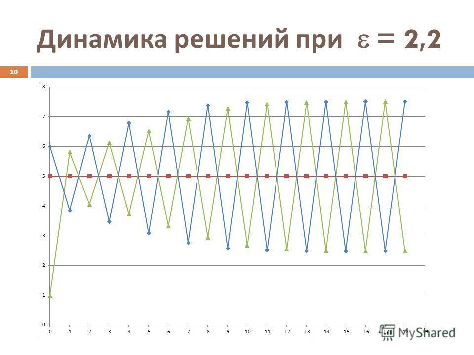 Динамика решений при = 2,2 10