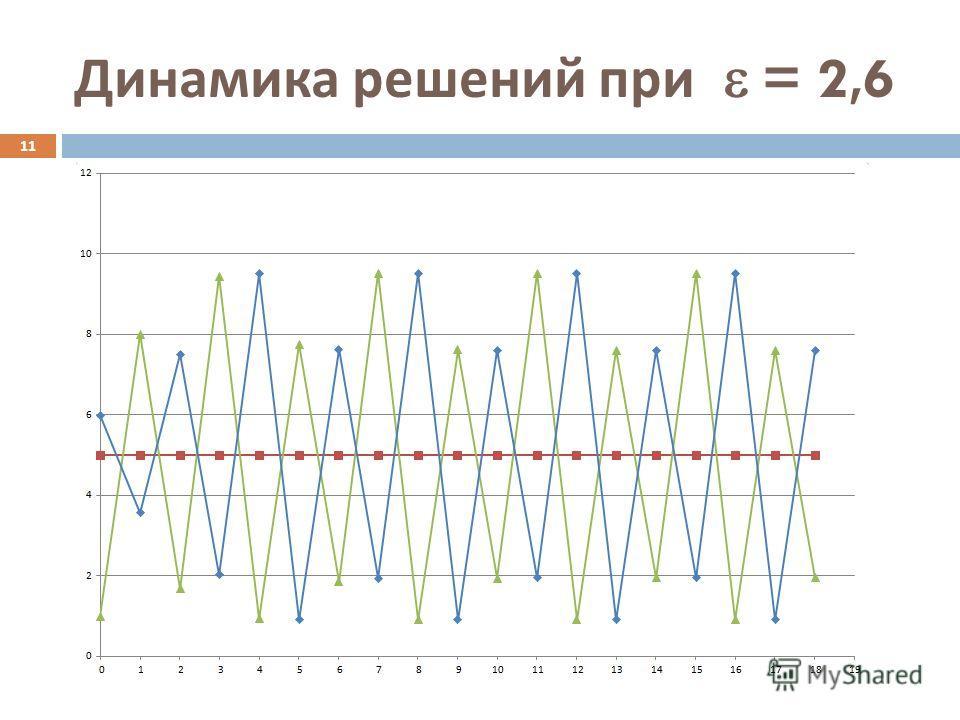 Динамика решений при = 2,6 11